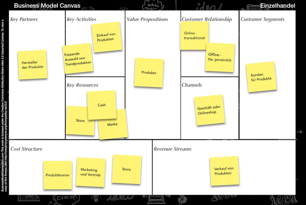Business Model Canvas Einzelhandel