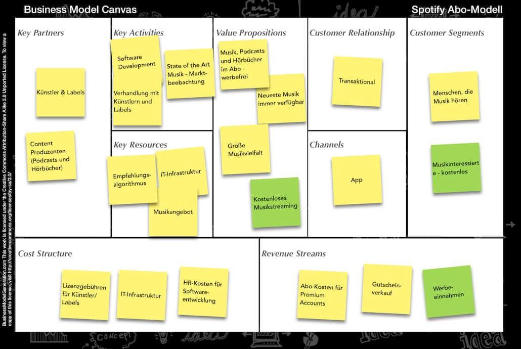 Business Model Canvas Beispiel Spotify