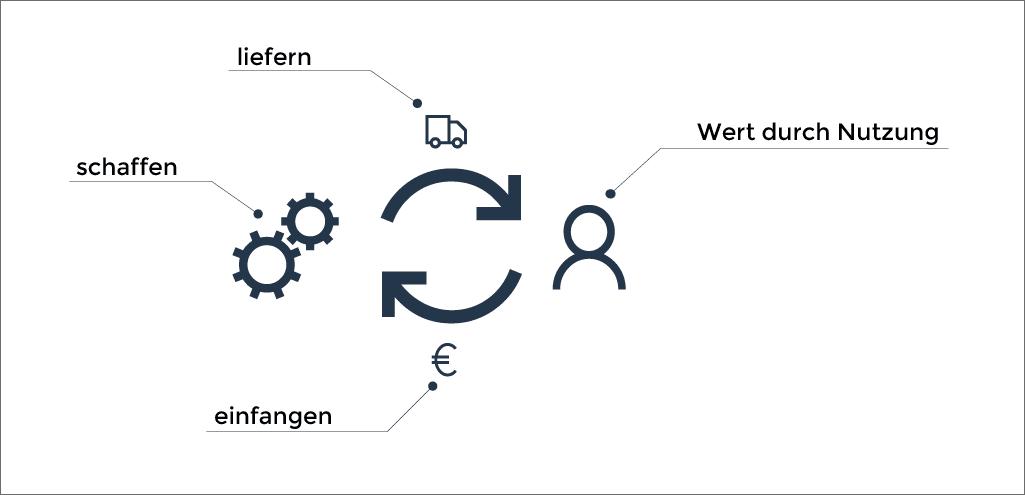 Geschäftsmodell Definition